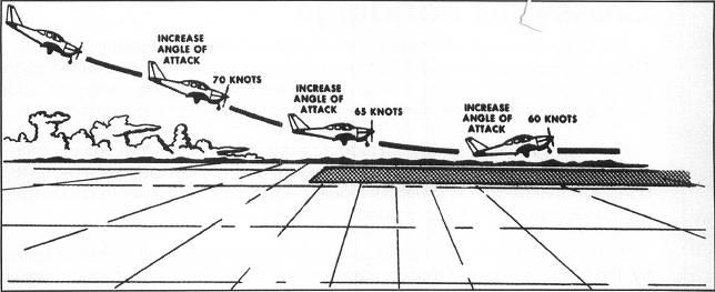 Normal landing touchdown attitude