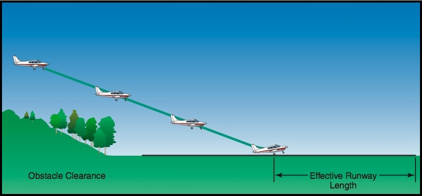 Approach and landing over an obstacle