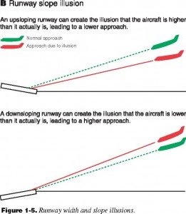 Runway slope illusions. Image courtesy of americanflyers.net