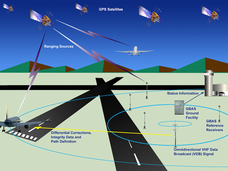 Ground based RNAV is serviced by satellites and onboard technology. Image from faa.gov.