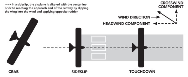 Cross wind landing techniques. Image from Flying Magazine.