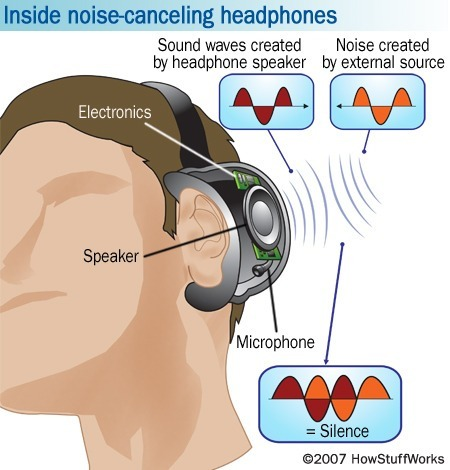How noise cancelling headsets work. Image from Mashable.com