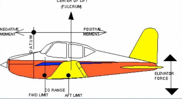 weight and balance pilottraining.ca